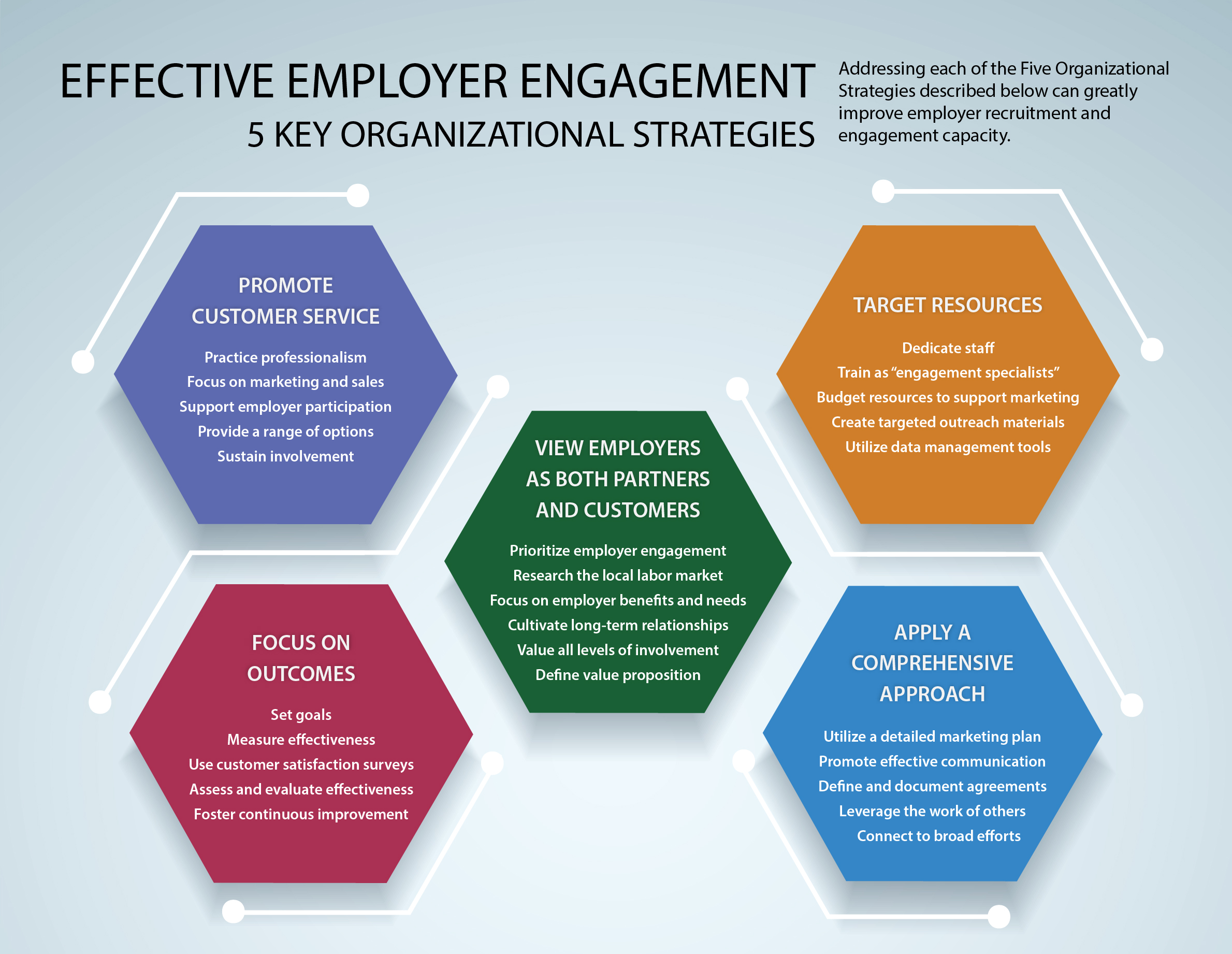 employer engagement strategies chart.