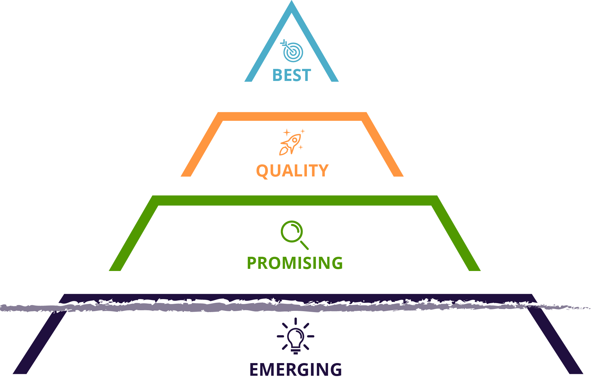 pyramid from emerging to best